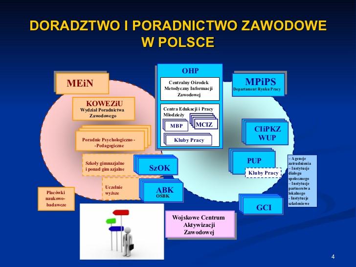 doradztwo-i-poradnictwo-zawodowe-w-polsce-4-728